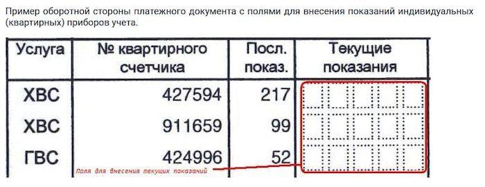 Передача показаний счетчика воды через Интернет в Санкт-Петербурге