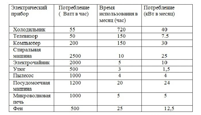 Потребление электроэнергии бытовыми приборами в месяц, таблица